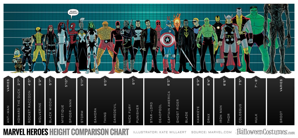 marvel-superheroes-height-chart